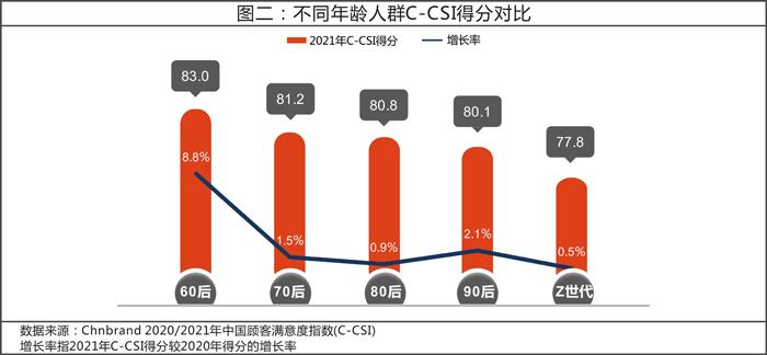 2021年中国顾客满意度指数 (C-CSI)研究成果发布